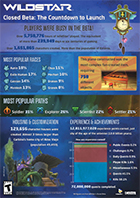 Wildstar Closed Beta Statistics
